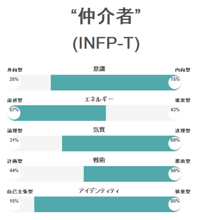 INFP-T.png